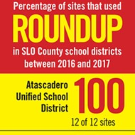 SLO County schools rethink pest mitigation amid ongoing Roundup controversy