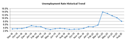 BACK TO WORK Santa Barbara County unemployment rates dropped from July to August. - GRAPH COURTESY OF WORKFORCE DEVELOPMENT BOARD OF SANTA BARBARA COUNTY