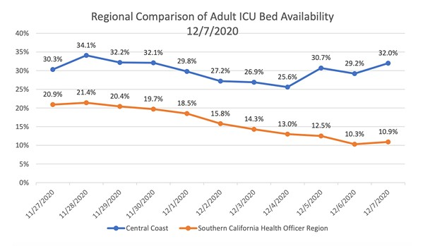 A DIFFERENT SITUATION A chart included in a Dec. 7 letter from the Tri-Counties to the state show how the Central Coast's ICU availability rates differ from those in Southern California. - SCREENSHOT FROM DEC. 7 TRI-COUNTIES LETTER