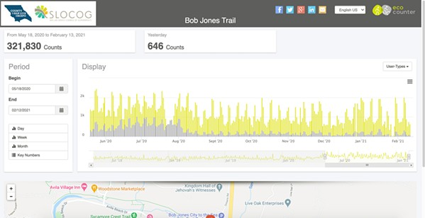 KEEPING TRACK The electronic counter on the Bob Jones trail has tracked 321,840 bike and pedestrian visitors since the onset of the stay-at-home orders on March 18, 2020. - SCREENSHOT FROM BOBJONESTRAIL.ECO-COUNTER.COM