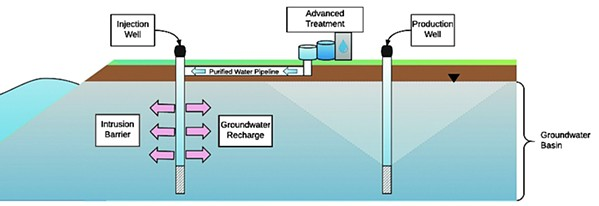 WATER SOLUTION? Central Coast Blue, a wastewater and groundwater project in South County, continues to hang in the balance. - IMAGE COURTESY OF PISMO BEACH