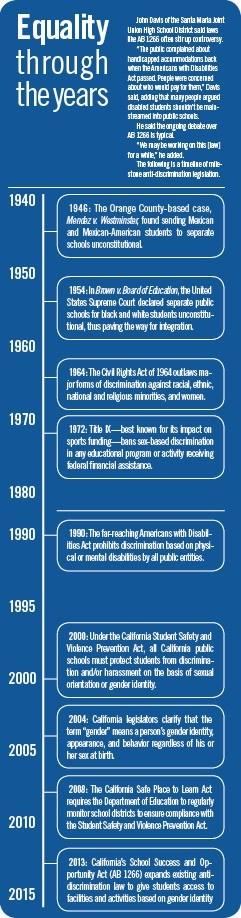SIDEBAR: EQUALITY THROUGH THE YEARS: