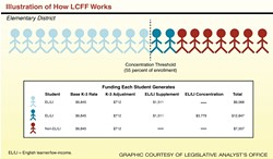 HOW IT WORKS:  The Local Control Funding Formula provides a major benefit to districts made up of more than 55 percent high-needs students.