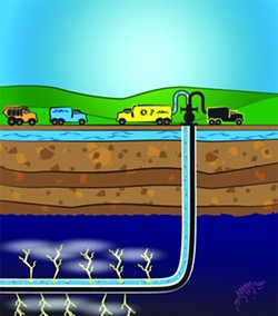 """Thousands of feet below the surface, the fracking process """"shatters"""" the shale and releases oil trapped in the rocks. The process makes oilmen glow like small children on their birthdays and environmentalists seethe."""