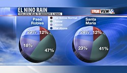 BY THE NUMBERS:  ... and predictions for rainfall during a weak to moderate El Niño season. - PHOTO COURTESY OF DAVE HOVDE/KSBY