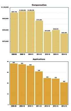COMPENSATION:  All graphs are based on data for SLO County, which was provided by the California Victim Compensation and Government Claims Board. - GRAPHIC BY ALEX ZUNIGA