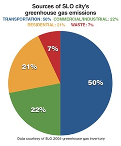 SOURCES OF SLO CITY'S  GREENHOUSE GAS EMISSIONS: - GRAPHIC BY ALEX ZUNIGA