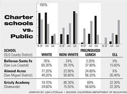 CHARTER SCHOOLS VS. PUBLIC: