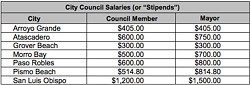 PAY BUMP The City of Grover beach is considering increasing pay for it its city council and mayor, which has not been increased since 1986. - PHOTO COURTESY OF GROVER BEACH