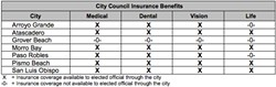 UNINSURED Grover Beach is the only city in SLO County that does not offer insurance benefits to its elected officials. - GRAPHIC COURTESY OF THE CITY OF GROVER BEACH