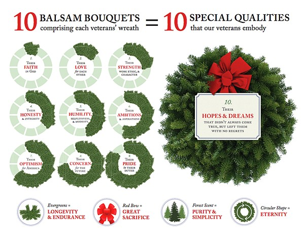 SIGNIFICANCE The wreaths placed on veteran graves are more than just a holiday decoration; they are tokens of appreciation. - IMAGE COURTESY OF WREATHS ACROSS AMERICA