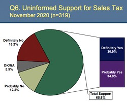 IS IT ENOUGH? A 2019 community survey shows that roughly 65 percent of Grover Beach residents surveyed said they'd support a half-cent sales tax increase in November 2020. - SCREENSHOT FROM GROVER BEACH CITY STAFF REPORT