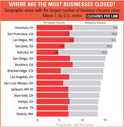TOP 10 (NOT GOOD) According to Yelp's Economic Average Report in June, the daily number of businesses marked closed on Yelp that were open March 1, 2020, is 176,822. On a chart showing U.S. metro closures per 1,000, San Luis Obispo made the top 10 areas with the largest number of business closures ... mostly temporary, but many permanent. - GRAPHIC AND DATA: YELP.COM