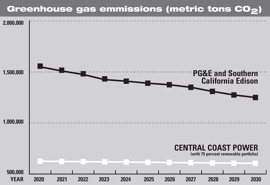 LOWER EMISSIONS While Central Coast Power would bring massive greenhouse gas emission reductions, a recent feasibility study found that the program wouldn't be fiscally viable. - DATA COURTESY OF CENTRAL COAST POWER