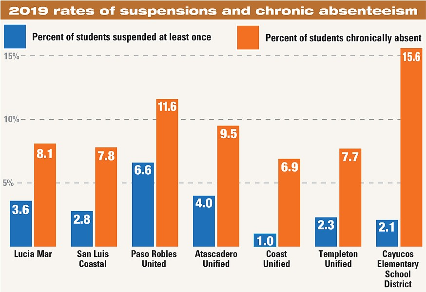 2019 rates of suspensions and chronic absenteeism - DATA FROM 2019 CALIFORNIA DASHBOARD