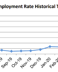 LEVELING OUT Recent data shows the unemployment rate slowed its rate of improvement on the Central Coast in November.
