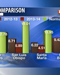BY THE NUMBERS:  These graphs provided by KSBY Meteorologist Dave Hovde show the recent deficit in rainfall ...