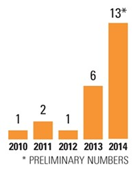 SEXUAL ASSAULT STATISTICS:  The number of sexual assaults reported to Cal Poly has increased over the past five years. These numbers come from university police, and the crimes were reportedly committed either on or near campus.