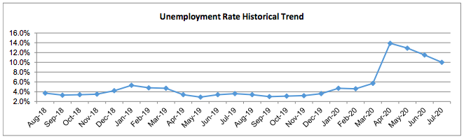 TRENDING DOWN After peaking in April, Santa Barbara County's unemployment rate has steadily declined, though it's still far from pre-pandemic levels. - GRAPH COURTESY OF CALIFORNIA'S LABOR MARKET INFORMATION DIVISION