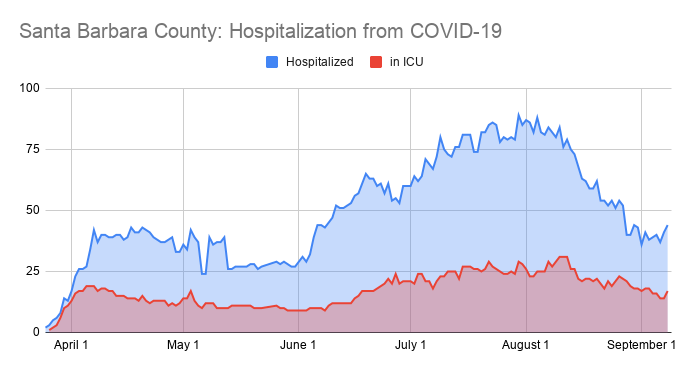 HALVED HOSPITALIZATION The number of hospitalized COVID-19 patients in Santa Barbara County is about half of what it was a month ago, according to Santa Barbara County Public Health data. - GRAPH BY MALEA MARTIN