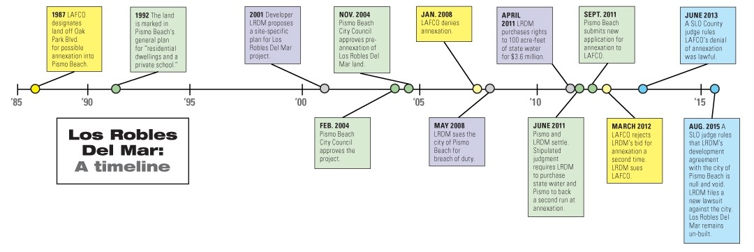 LOS ROBLES DEL MAR: A TIMELINE: - GRAPHIC BY ALEX ZUNIGA