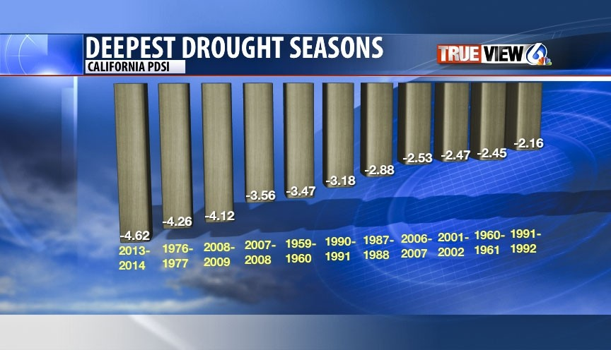 BY THE NUMBERS:  ... the most severe droughts in recent history according to the Palmer Drought Severity Index (PDSI) ... - PHOTO COURTESY OF DAVE HOVDE/KSBY