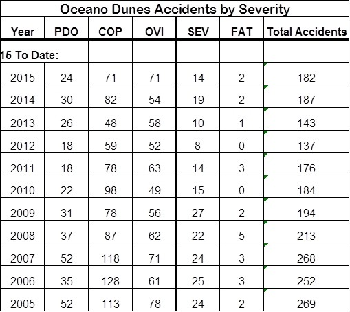 ACCIDENT TYPE KEY:  PDO- Property damage only - COP- Complaint of pain - OVI- Obvious visible injury - SEV- Severe injury - FAT- Fatal - COURTESY OF OCEAN DUNES DISTRICT