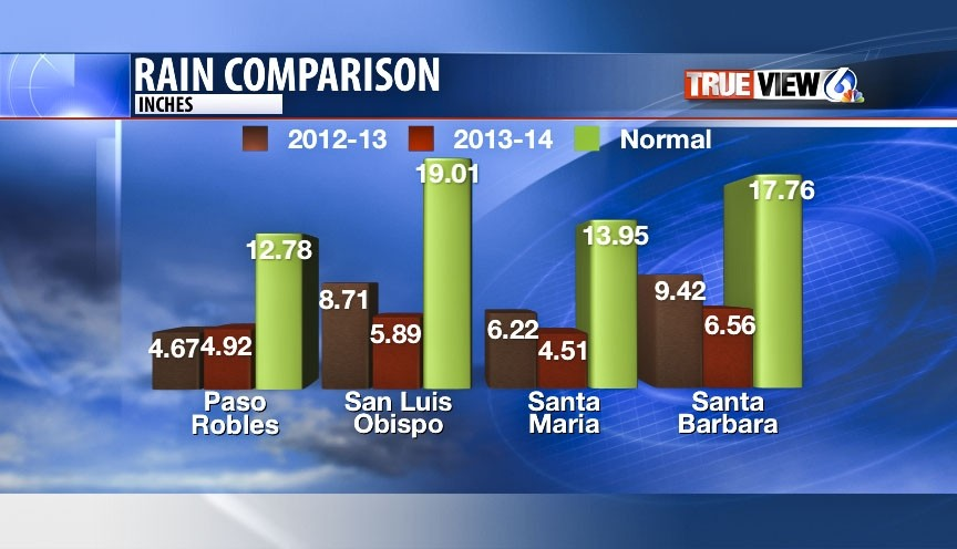 BY THE NUMBERS:  These graphs provided by KSBY Meteorologist Dave Hovde show the recent deficit in rainfall ... - PHOTO COURTESY OF DAVE HOVDE/KSBY