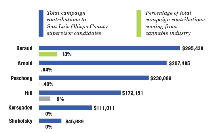 MONEY TALKS Of the six candidates for San Luis Obispo County supervisor, 5th District candidate Ellen Beraud leads the pack, both in total donations and in donations from the cannabis industry. - DATA COURTESY OF SLO COUNTY