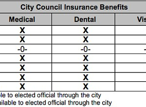 Grover Beach and Cambria consider offering insurance to council and board members