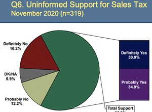 Survey shows support for sales tax increase in Grover Beach