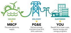 MBCP partners with PG&E to deliver maximum savings on your electric bill - Uploaded by Shelly Whitworth
