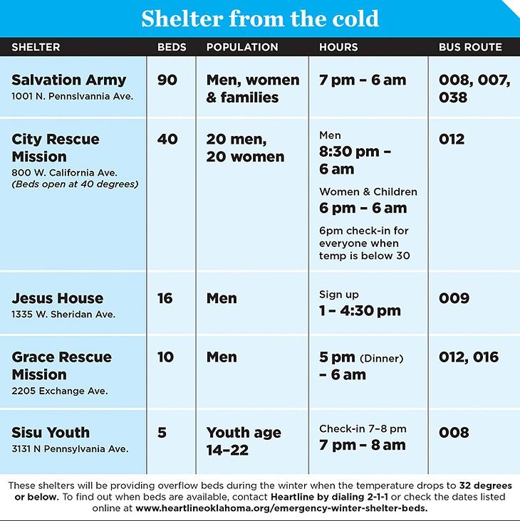 shelter_chart.jpg