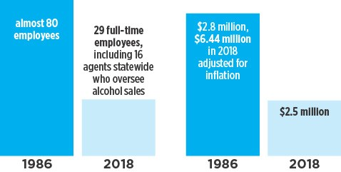 More work, fewer resources: The ABLE Commission today has far fewer employees and a much smaller budget than it had it 1986, yet will be expected to process up to 3,000 new liquor licenses leading up to the law changes on Oct. 1.