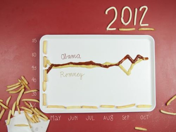 An infographic from Binders Full of Burgers made with ketchup and mustard. And fries.