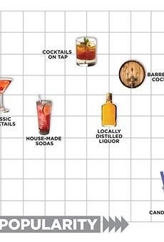 Cocktail trend matrix