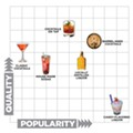 Cocktail trend matrix