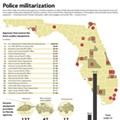 Eminence Front, it's a put on: Surplus military equipment for unexpected militarization of Florida in a handy chart