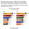 Which college has the most desirable singles in Central Florida?