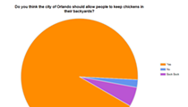 Results of our urban chickens survey