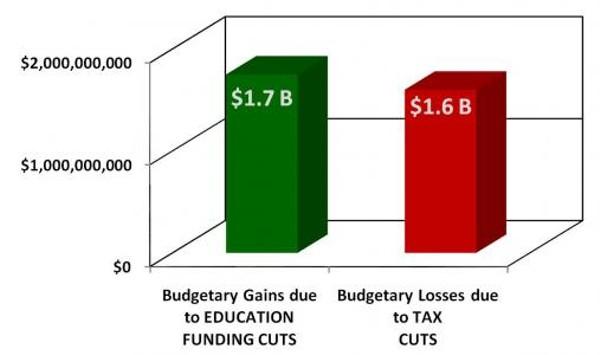 florida-governor-rick-scotts-budgetjpg