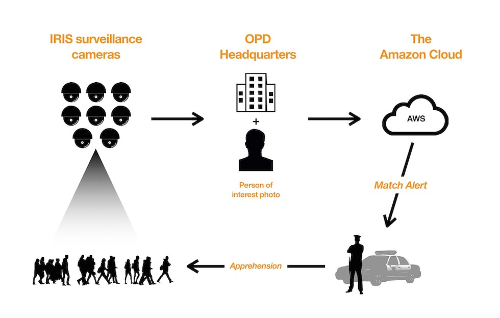 "A simplified graphic modeled from the city's planned Rekognition ""architecture,"" obtained through public records requests, illustrates the path of a camera's video feed as it would be used in coordination - with Amazon Rekognition facial recognition software. - INFOGRAPHIC BY JOEY ROULETTE"