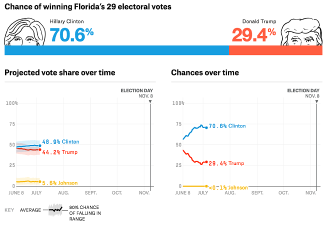 Click the image to see the rest of the study - GRAPHIC VIA FIVETHIRTYEIGHT.COM