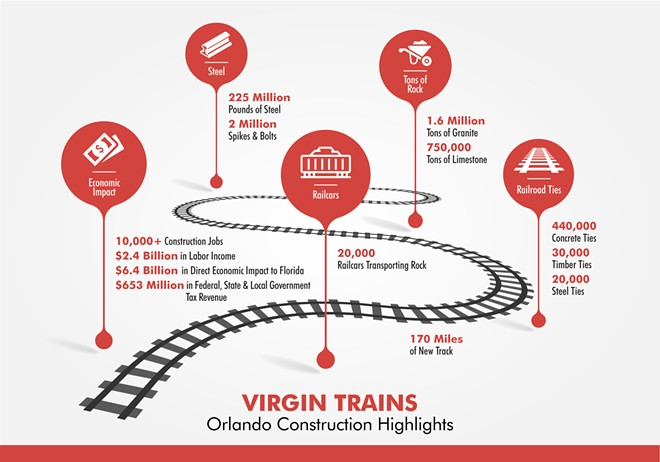 INFOGRAPHIC COURTESY VIRGIN TRAINS USA