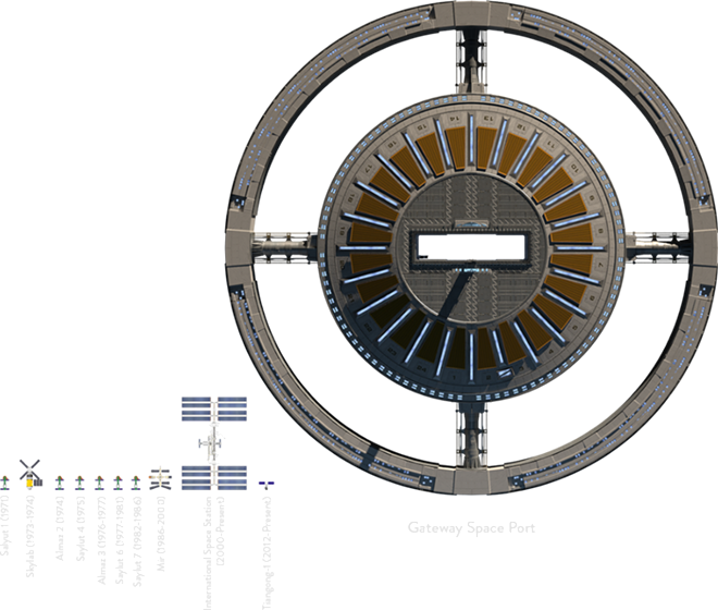The Gateway Station compared to other space stations - IMAGE VIA GATEWAY FOUNDATION