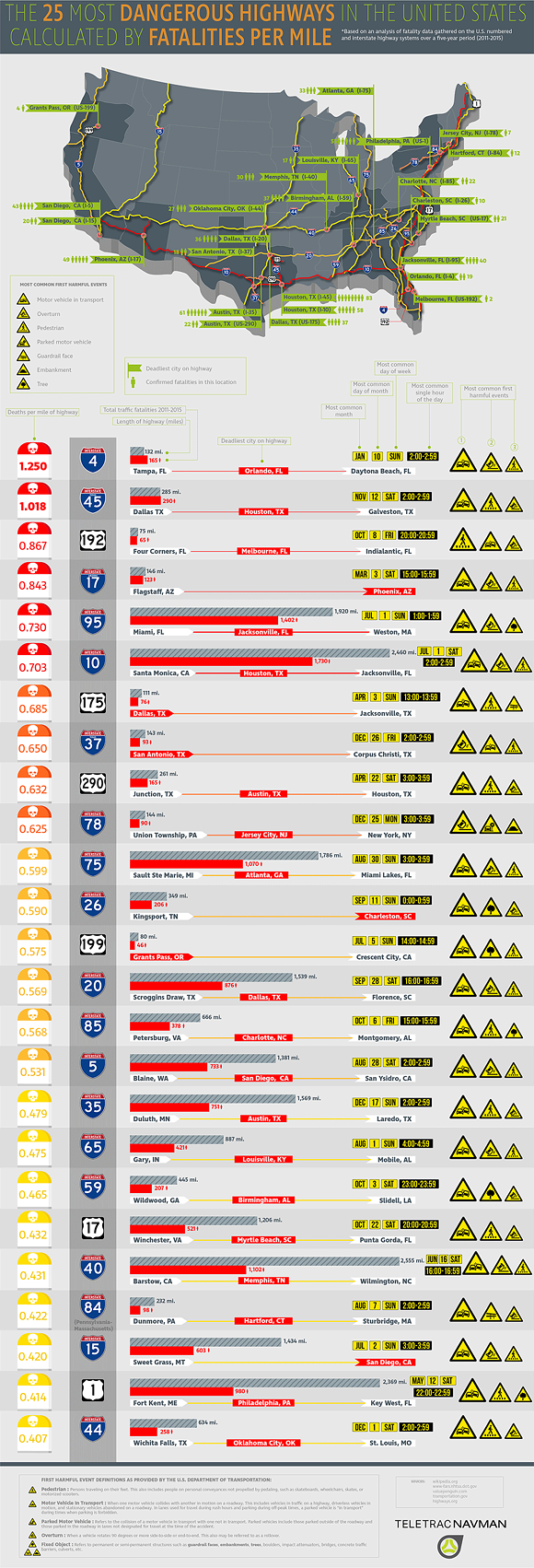 most-dangerous-roads-milestone-13-1200px.png