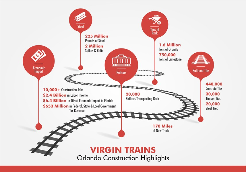 INFOGRAPHIC COURTESY VIRGIN TRAINS USA