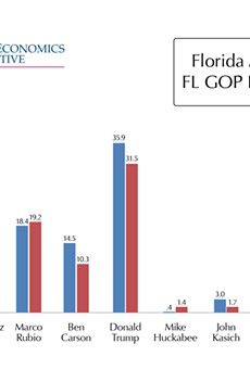 Florida Atlantic University poll shows Trump leading in Florida