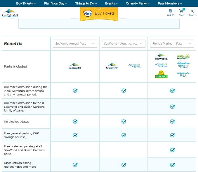 As of July 9, the SeaWorld Orlando desktop website still listed Preferred Parking as a benefit of Platinum Passes despite the parking listed as an upgrade option for the same pass level on the park's parking booths