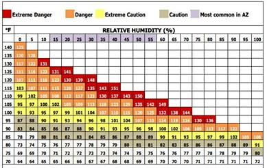 Heat Index chart - AZ DHS